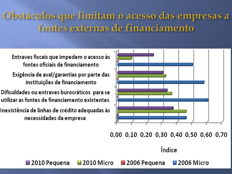 Obstáculos que limitam o acesso das empresas a fontes externas de financiamento