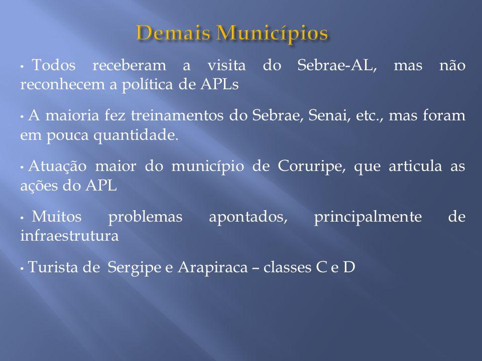 Demais Municípios Todos receberam a visita do Sebrae-AL, mas não reconhecem a política de APLs.