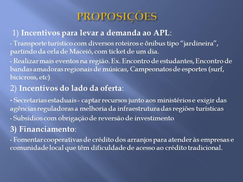 PROPOSIÇÕES 1) Incentivos para levar a demanda ao APL: