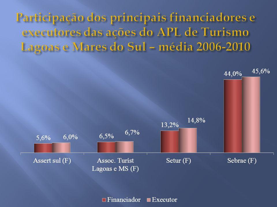 Participação dos principais financiadores e executores das ações do APL de Turismo Lagoas e Mares do Sul – média 2006-2010