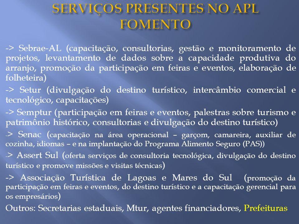 SERVIÇOS PRESENTES NO APL FOMENTO