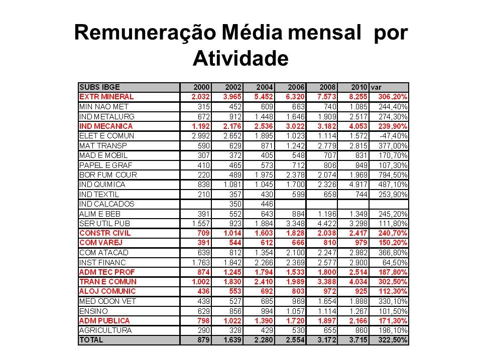 Remuneração Média mensal por Atividade