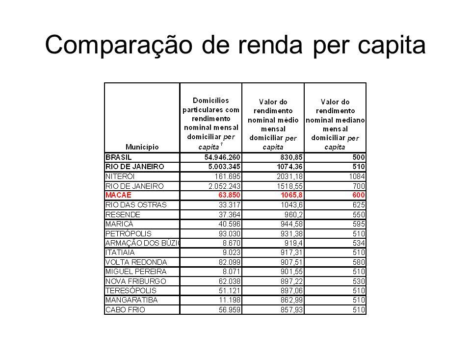 Comparação de renda per capita