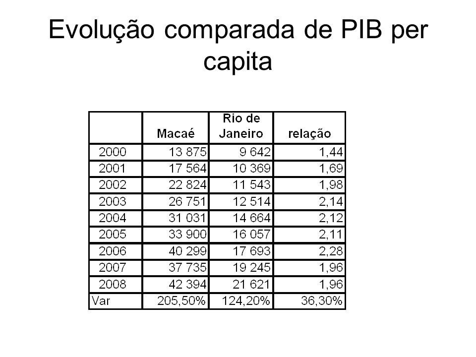 Evolução comparada de PIB per capita