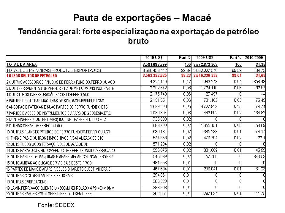 Pauta de exportações – Macaé