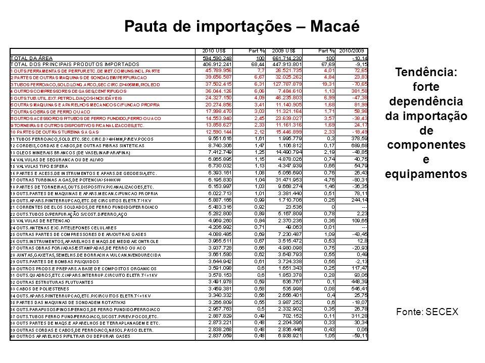 Pauta de importações – Macaé