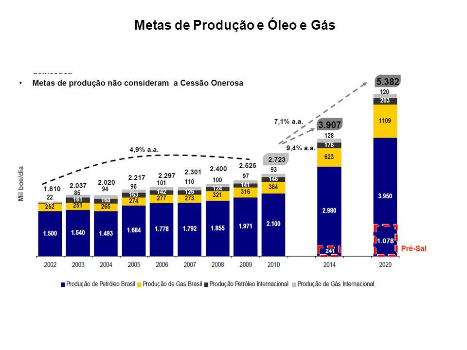 Metas de Produção e Óleo e Gás