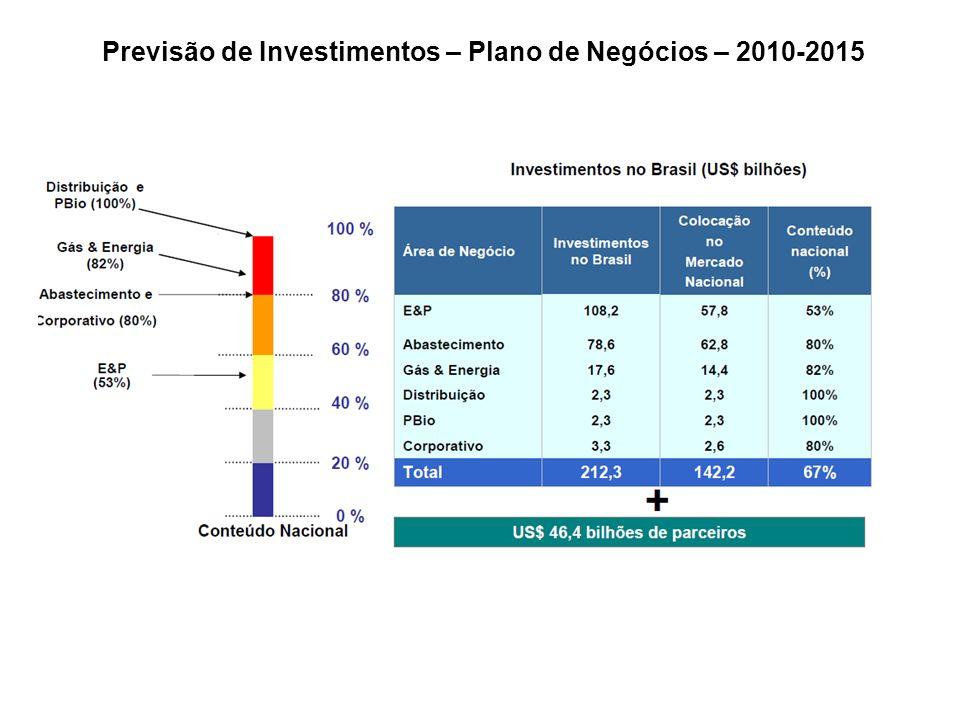 Previsão de Investimentos – Plano de Negócios – 2010-2015