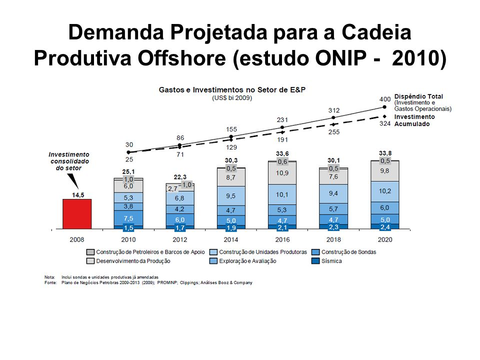 Demanda Projetada para a Cadeia Produtiva Offshore (estudo ONIP - 2010)