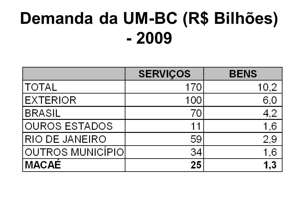 Demanda da UM-BC (R$ Bilhões) - 2009