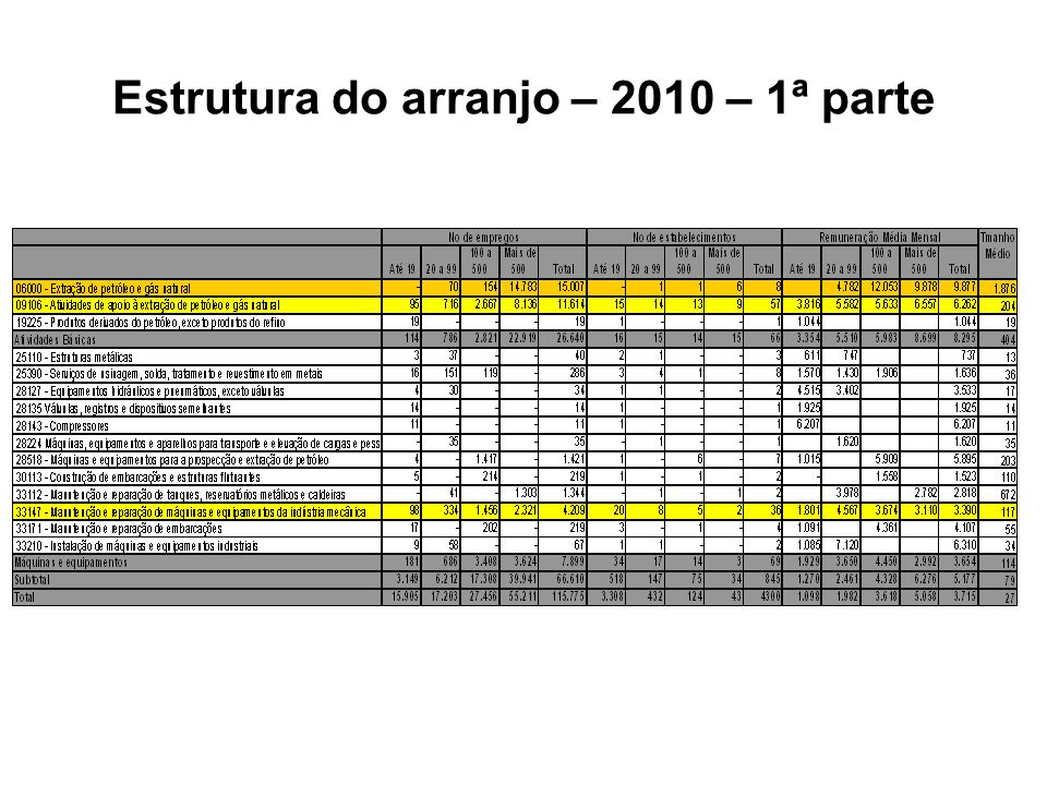 Estrutura do arranjo – 2010 – 1ª parte