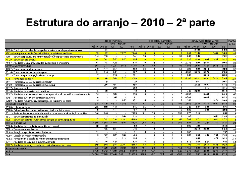 Estrutura do arranjo – 2010 – 2ª parte