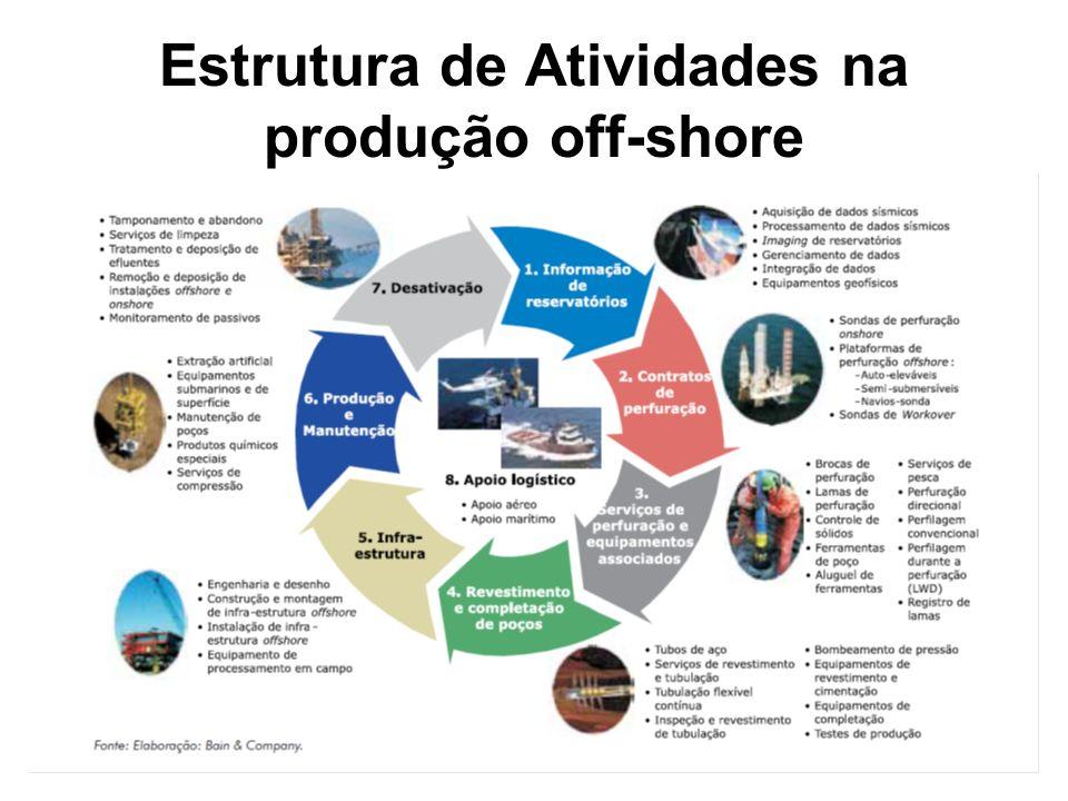 Estrutura de Atividades na produção off-shore