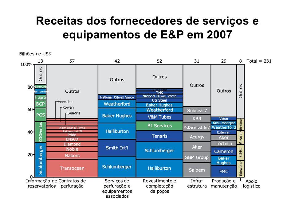 Receitas dos fornecedores de serviços e equipamentos de E&P em 2007