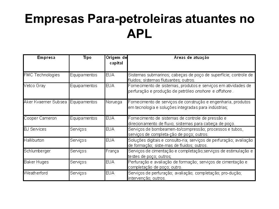 Empresas Para-petroleiras atuantes no APL
