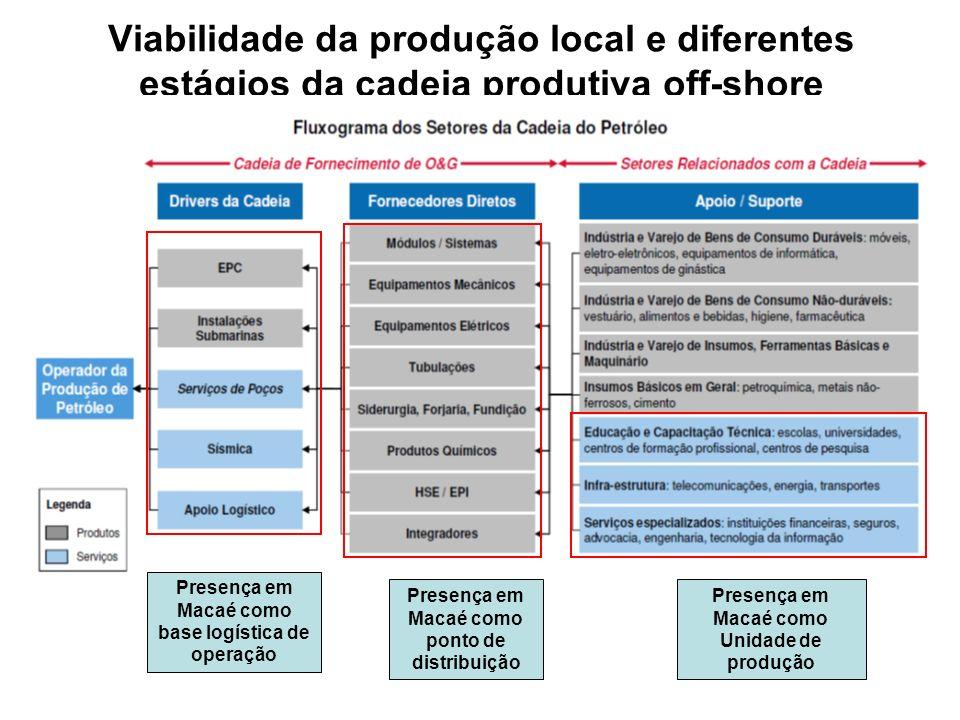 Viabilidade da produção local e diferentes estágios da cadeia produtiva off-shore
