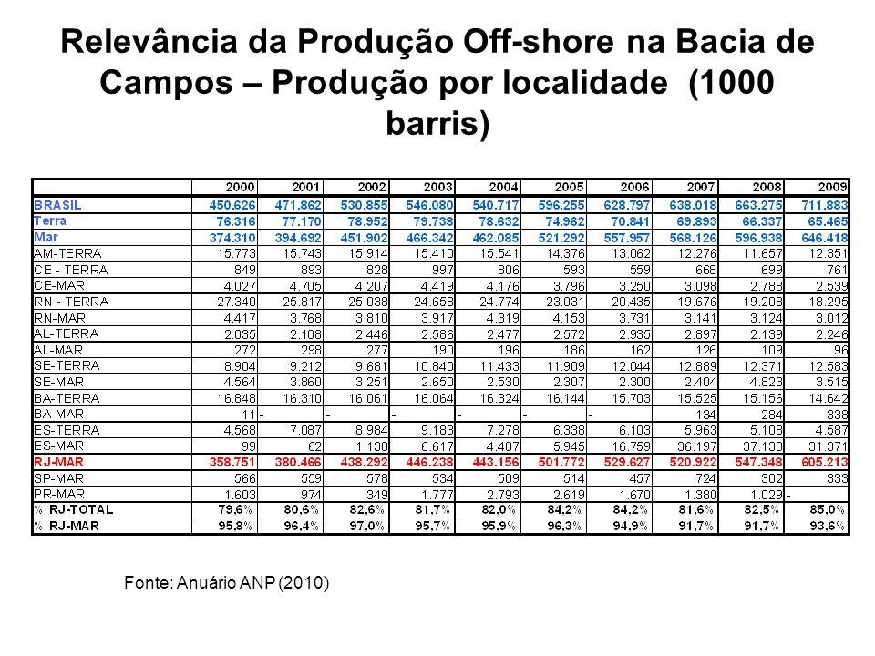 Relevância da Produção Off-shore na Bacia de Campos – Produção por localidade (1000 barris)