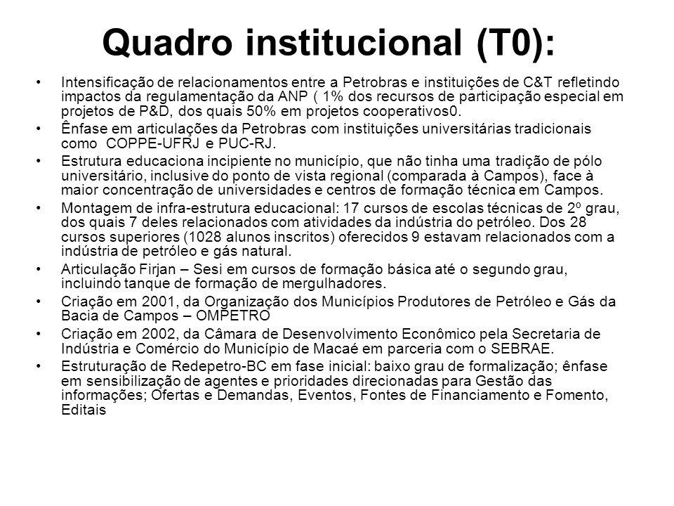 Quadro institucional (T0):