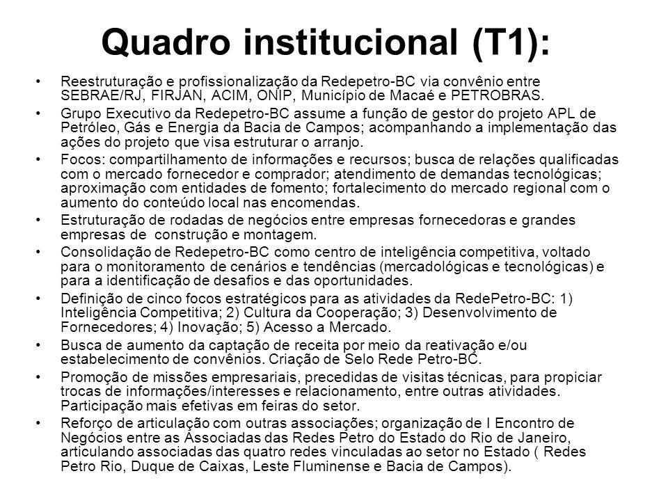 Quadro institucional (T1):