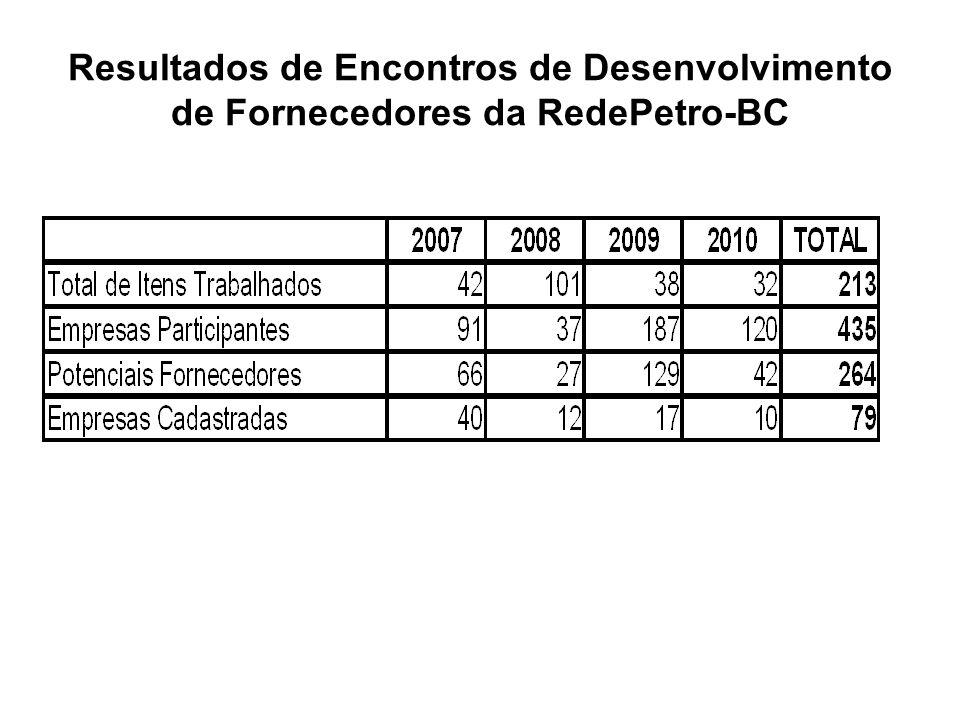 Resultados de Encontros de Desenvolvimento de Fornecedores da RedePetro-BC
