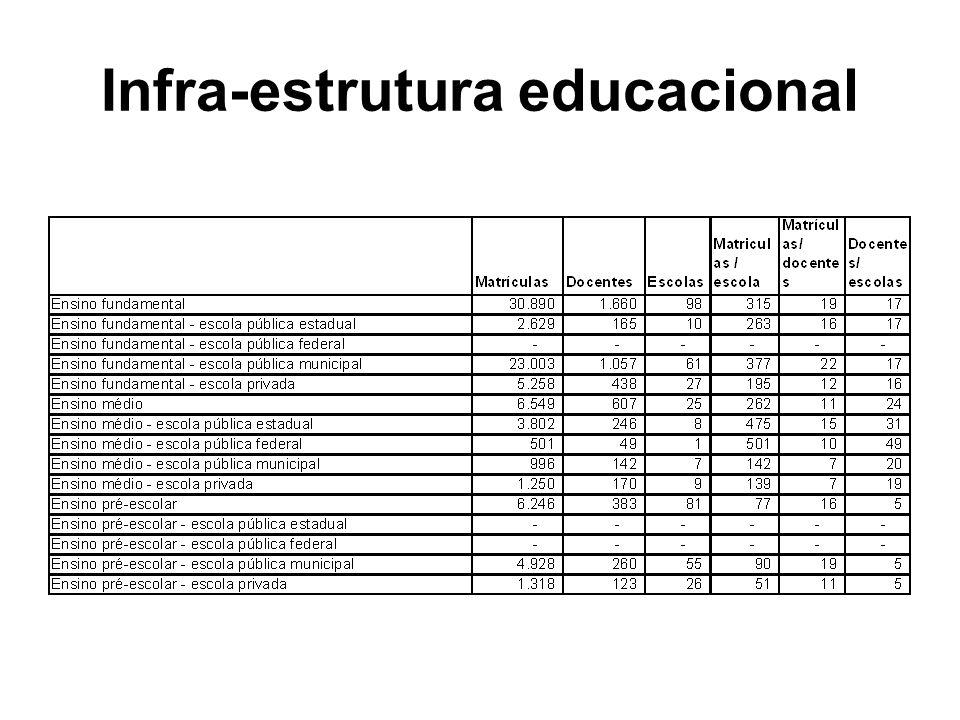 Infra-estrutura educacional