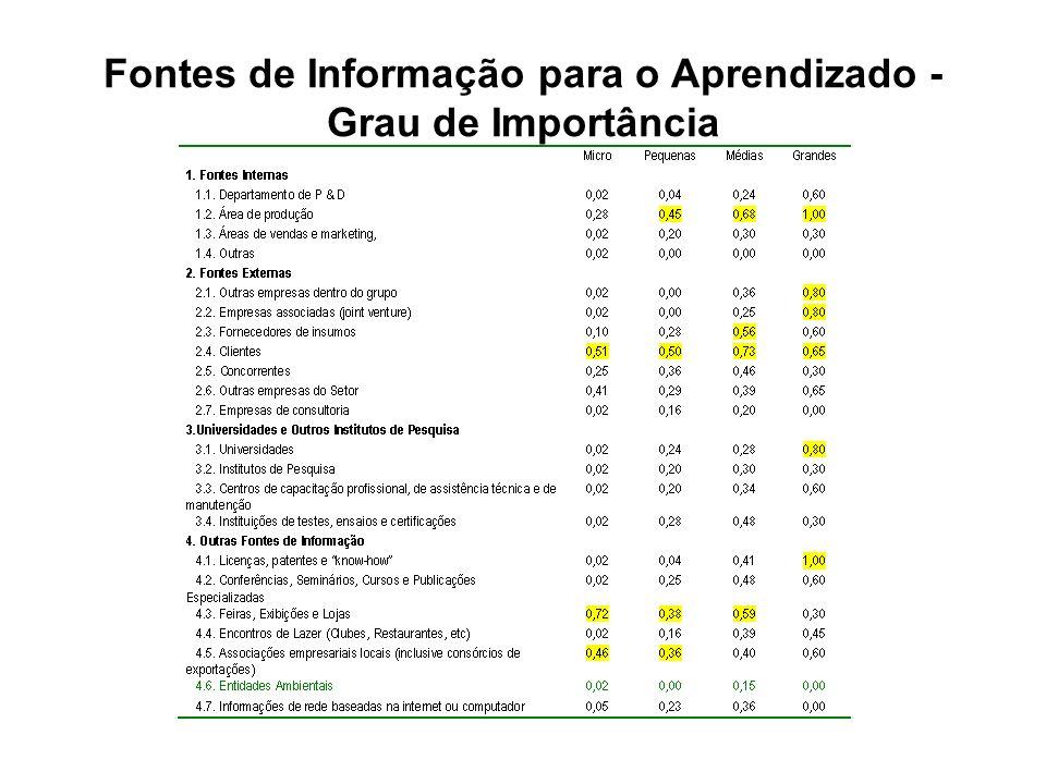 Fontes de Informação para o Aprendizado - Grau de Importância