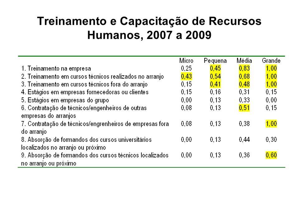 Treinamento e Capacitação de Recursos Humanos, 2007 a 2009
