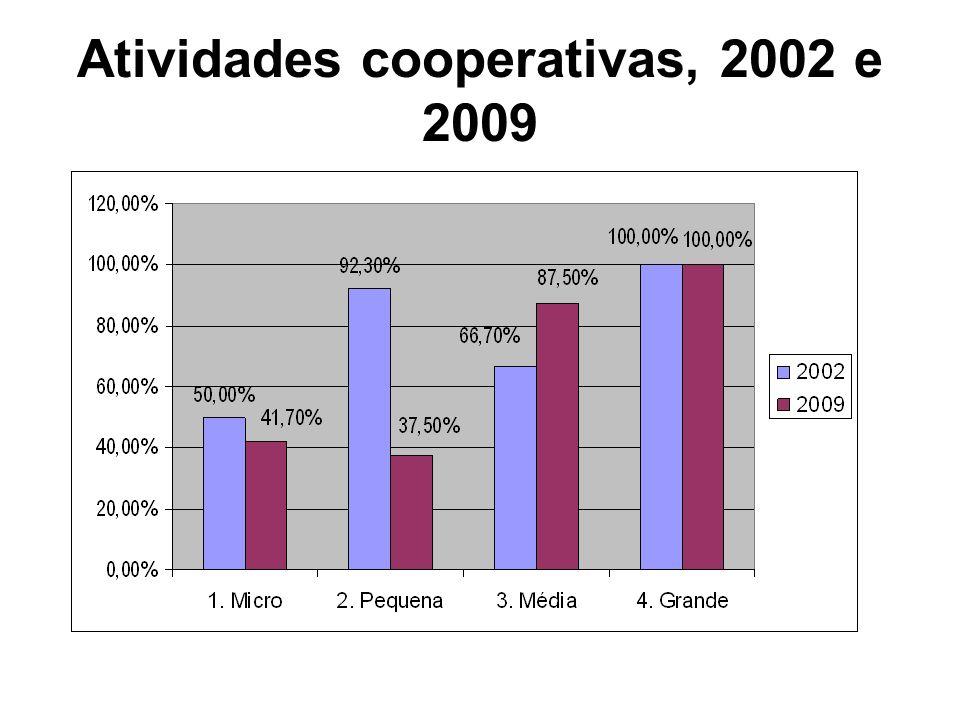 Atividades cooperativas, 2002 e 2009
