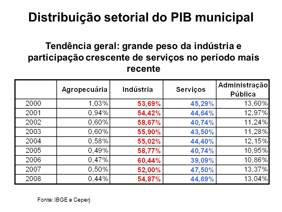 Distribuição setorial do PIB municipal