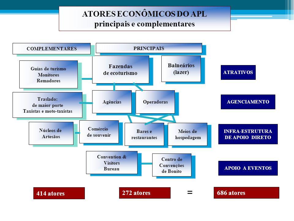 ATORES ECONÔMICOS DO APL principais e complementares