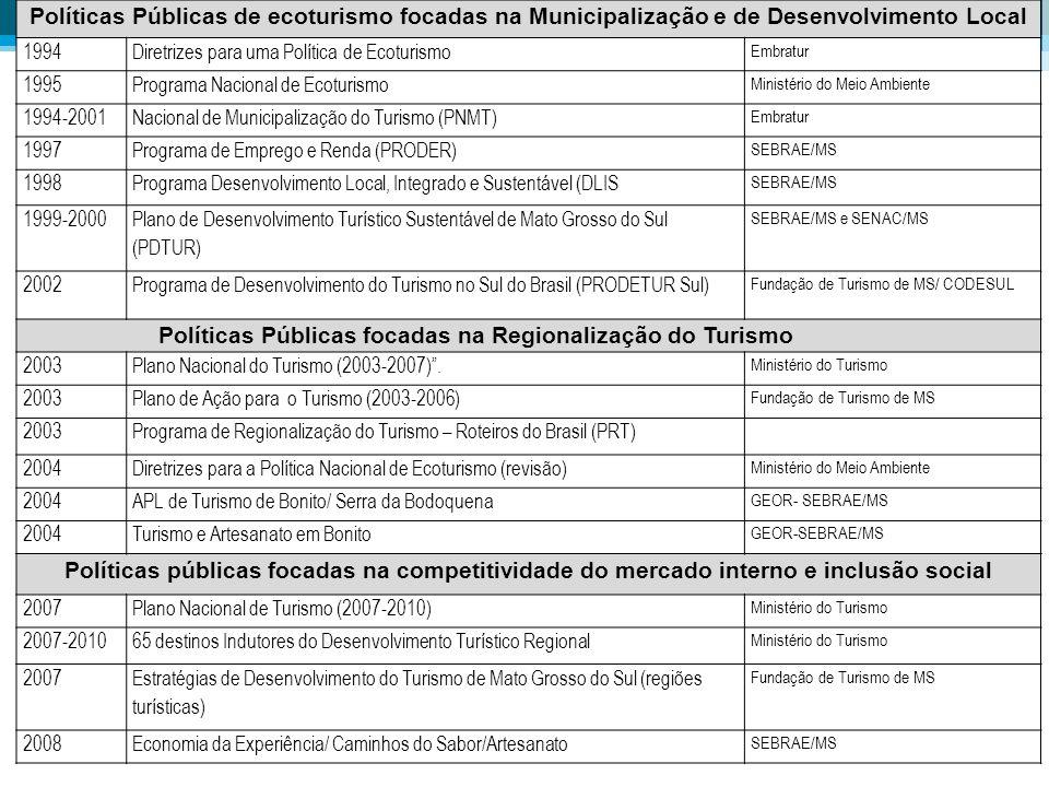 Políticas Públicas de ecoturismo focadas na Municipalização e de Desenvolvimento Local