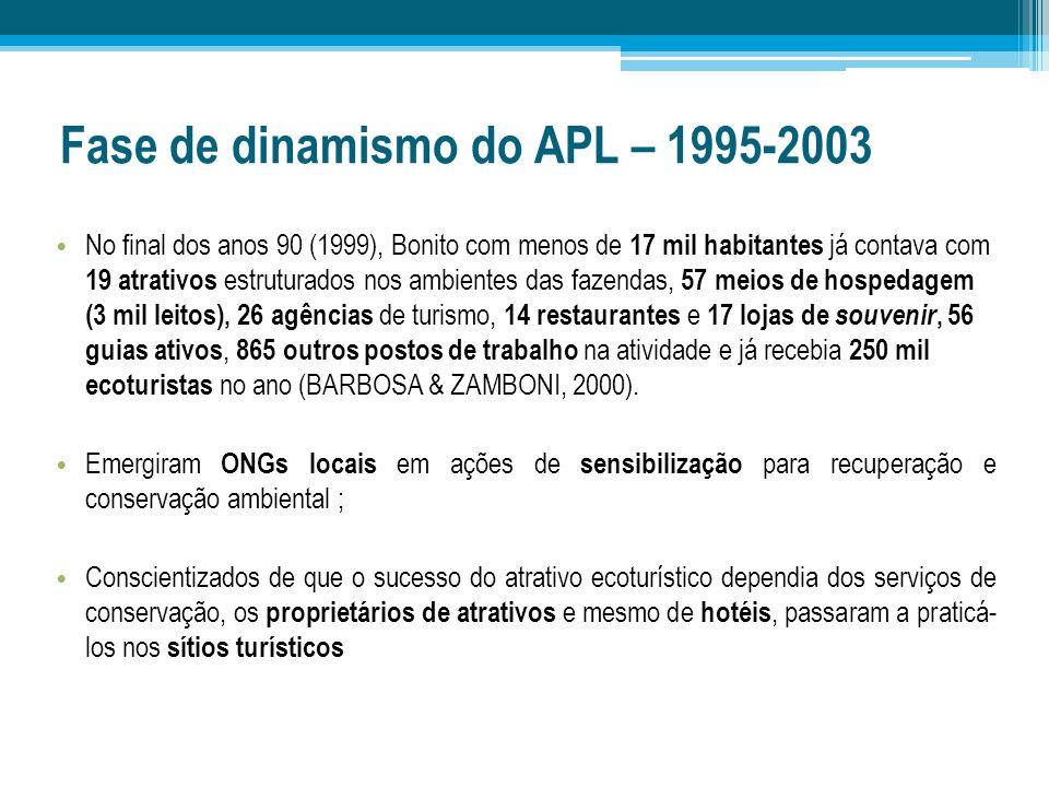 Fase de dinamismo do APL – 1995-2003