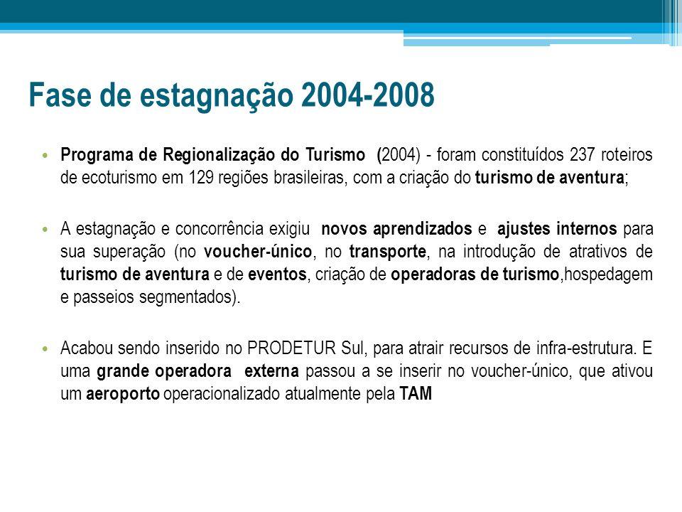 Fase de estagnação 2004-2008