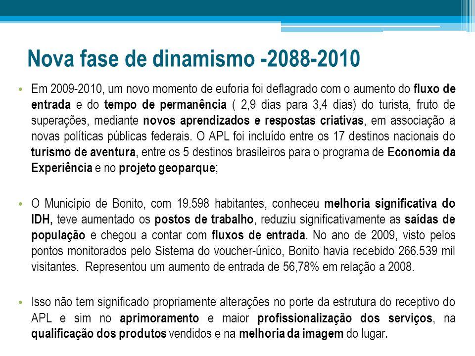 Nova fase de dinamismo -2088-2010