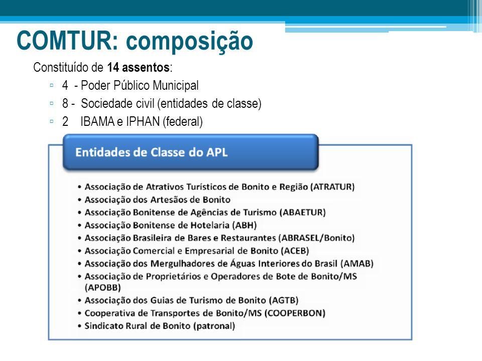 COMTUR: composição Constituído de 14 assentos: