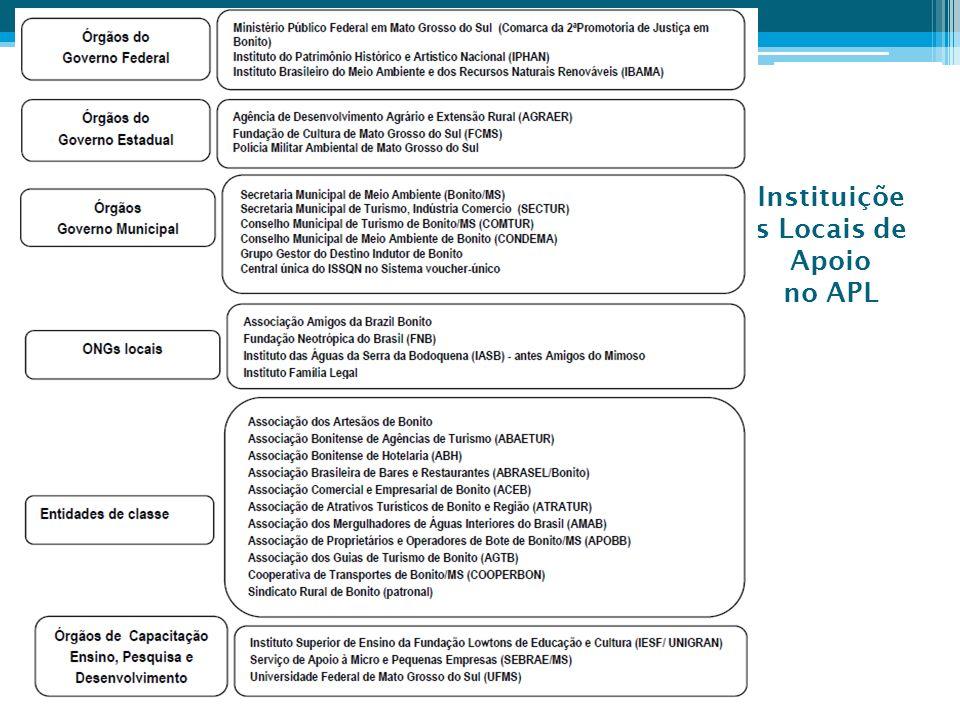 Instituições Locais de Apoio no APL