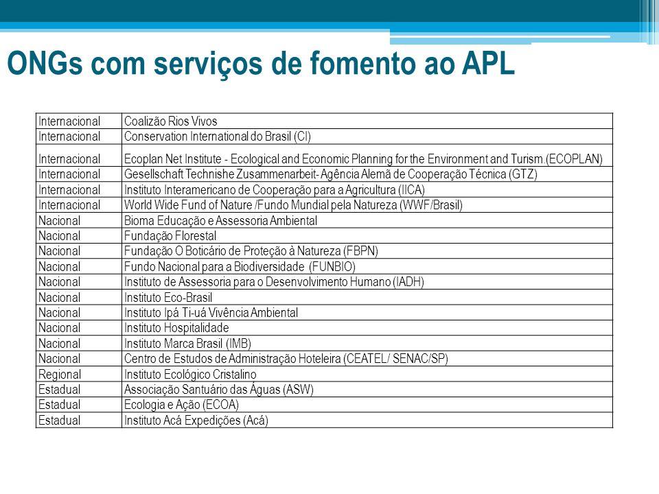 ONGs com serviços de fomento ao APL