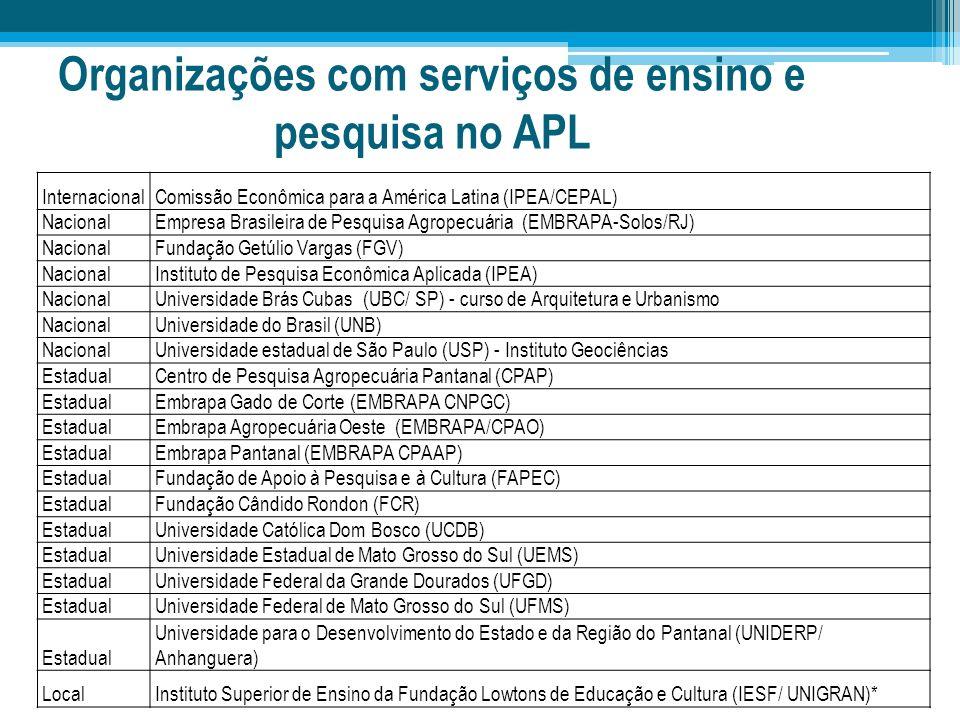 Organizações com serviços de ensino e pesquisa no APL