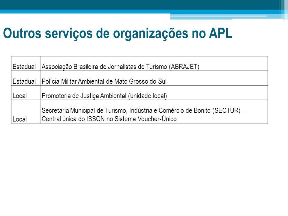 Outros serviços de organizações no APL