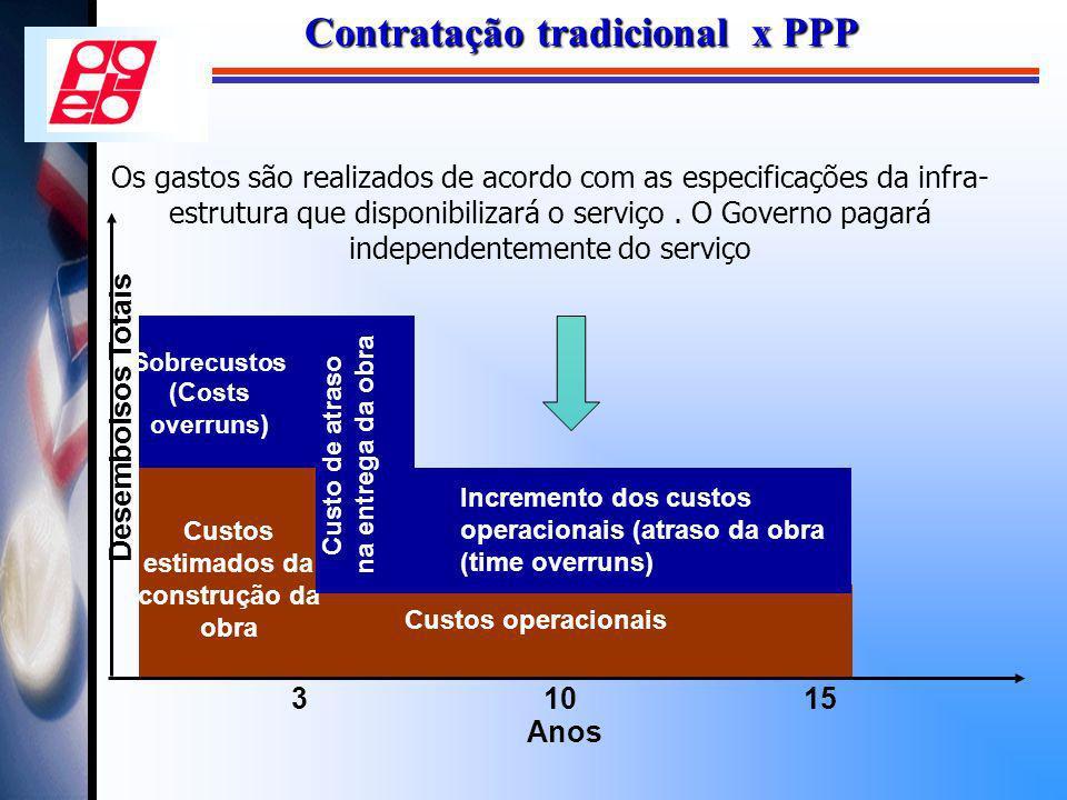 Contratação tradicional x PPP
