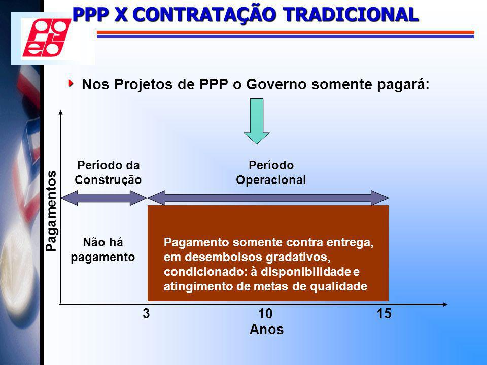 Nos Projetos de PPP o Governo somente pagará: