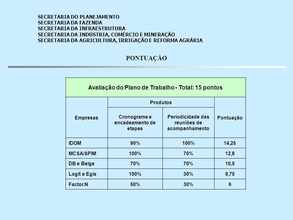 PONTUAÇÃO Avaliação do Plano de Trabalho - Total: 15 pontos