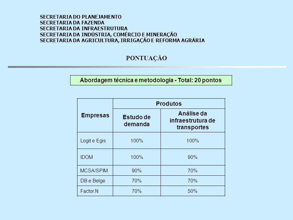 PONTUAÇÃO Abordagem técnica e metodologia - Total: 20 pontos Empresas