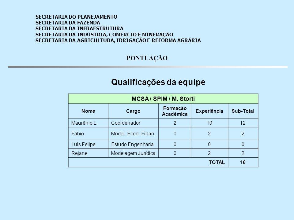 Qualificações da equipe