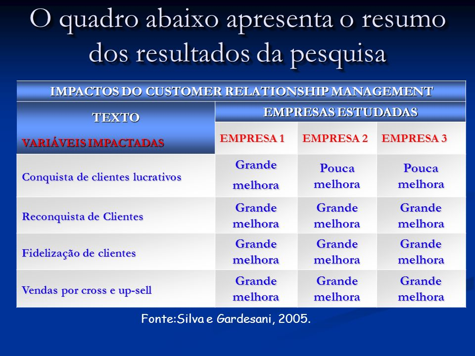 O quadro abaixo apresenta o resumo dos resultados da pesquisa