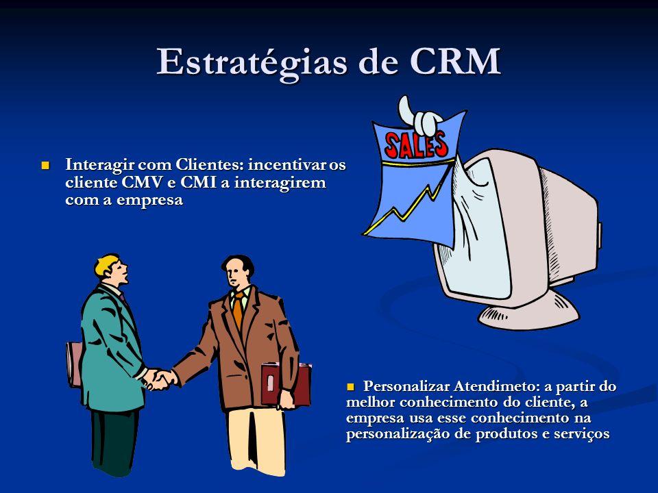 Estratégias de CRM Interagir com Clientes: incentivar os cliente CMV e CMI a interagirem com a empresa.