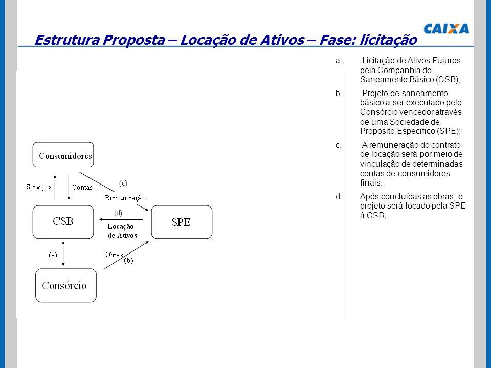 Estrutura Proposta – Locação de Ativos – Fase: licitação