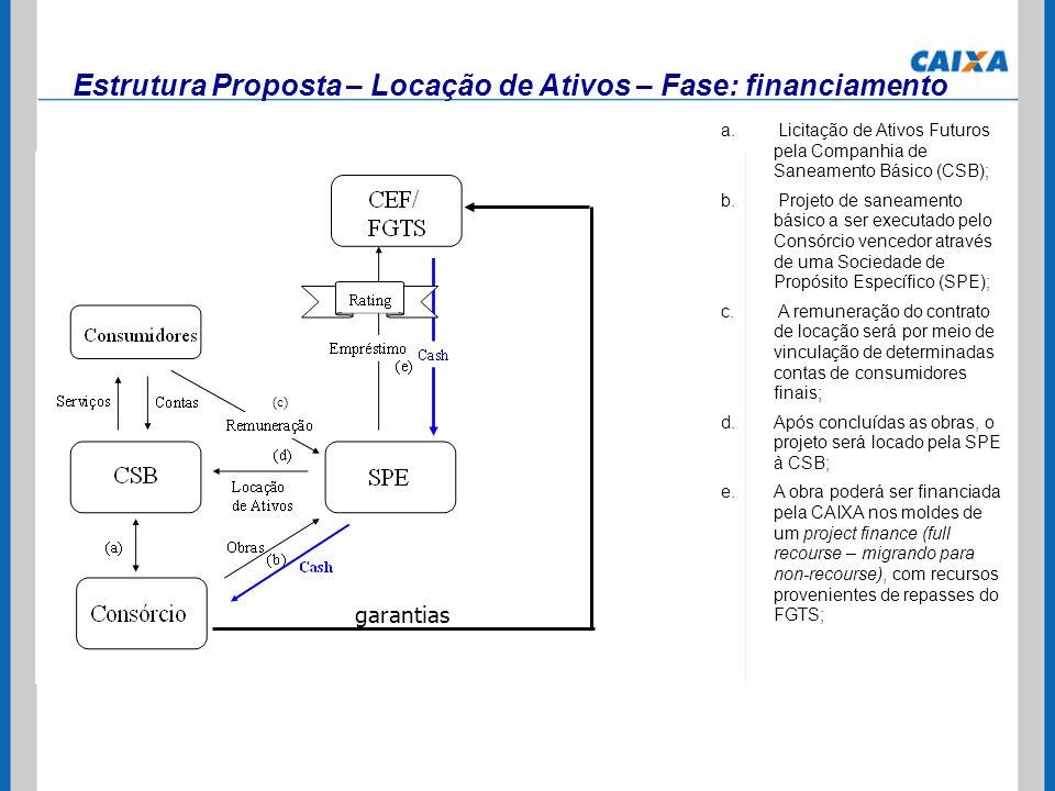 Estrutura Proposta – Locação de Ativos – Fase: financiamento