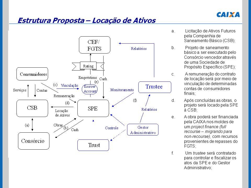 Estrutura Proposta – Locação de Ativos