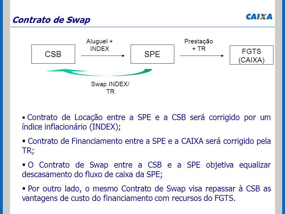 Contrato de Swap CSB SPE